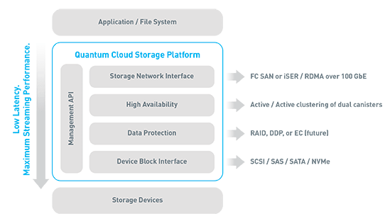 Quantum Cloud Storage Platform